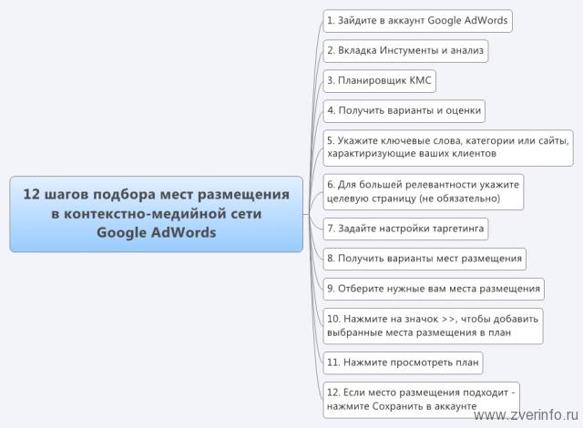 12 шагов подбора мест размещения в Google AdWords
