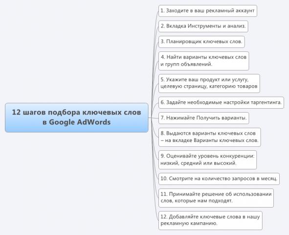 12 шагов подбора ключевых слов в Google AdWords
