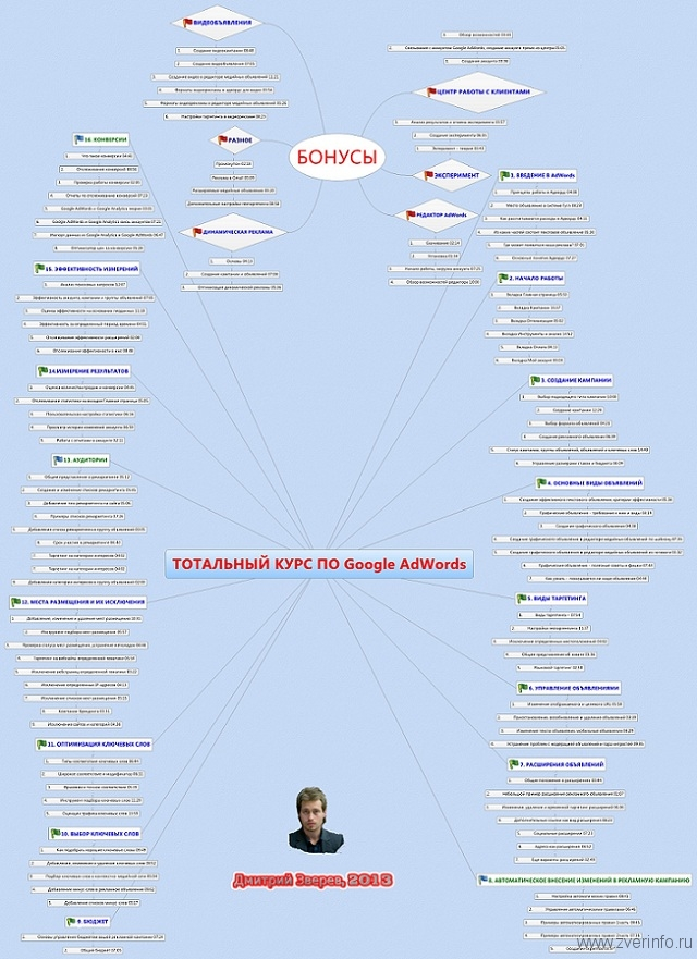 google-adwords-mandmap