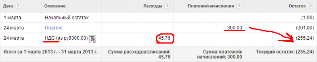 Аккаунт Google AdWords
